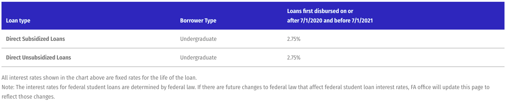 ATC Federal Direct Loans